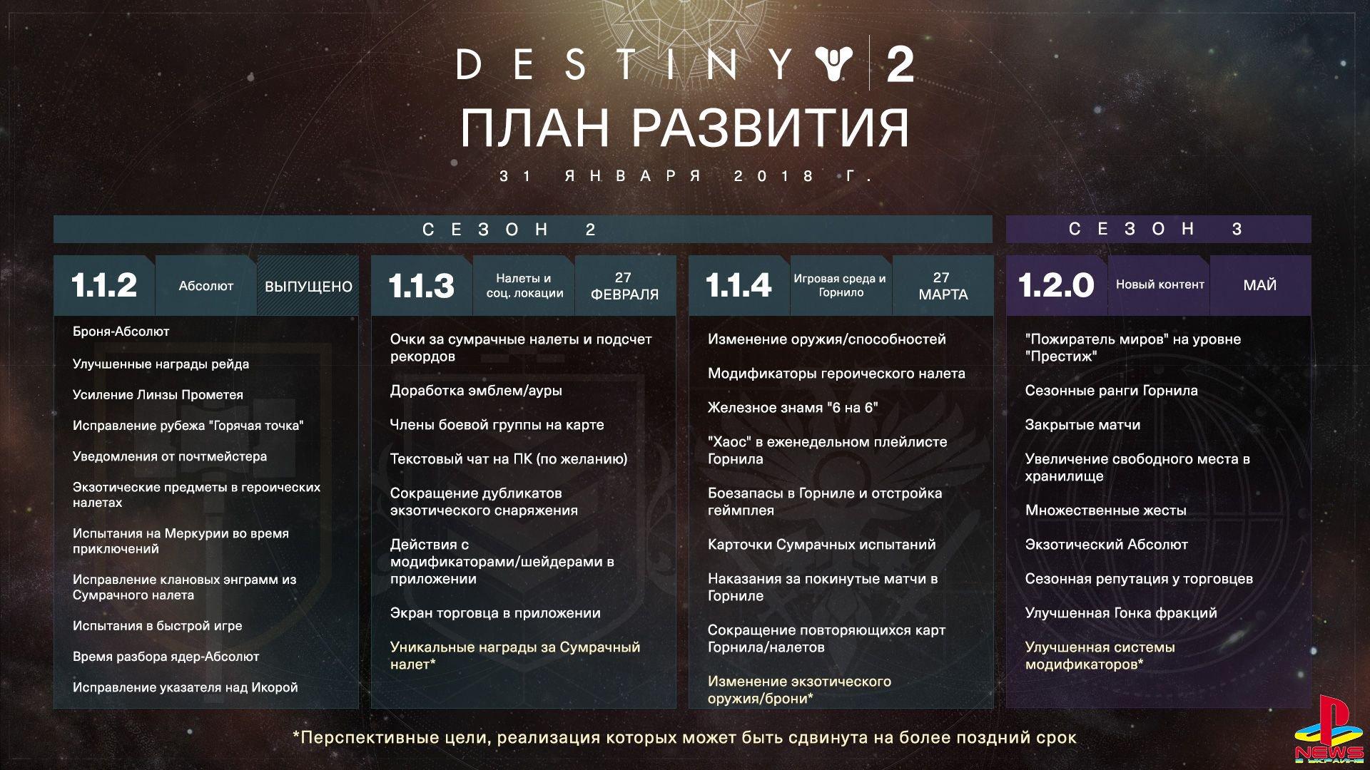 Bungie поделилась планами развития Destiny 2 в ближайшие месяцы