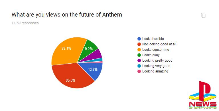 Исследование показало, что 53% игроков не собираются возвращаться в Anthem