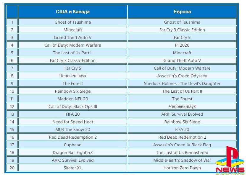 Ghost of Tsushima возглавила июльские чарты PS Store в США и Европе