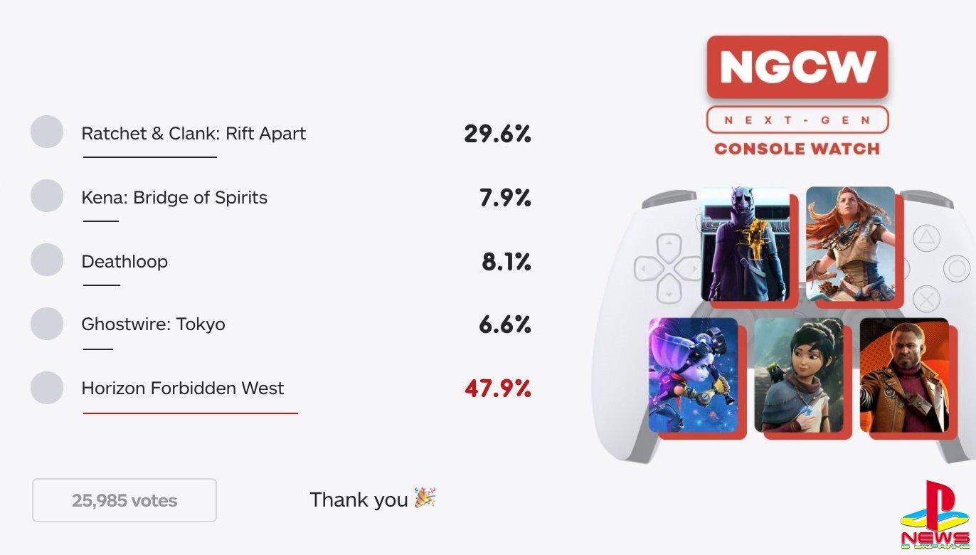 Horizon: Forbidden West - самая ожидаемая игра для PlayStation 5 по версии пользователей IGN
