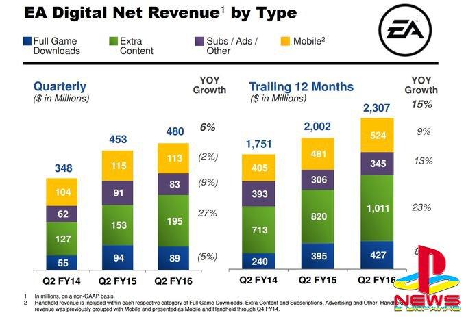 EA зарабатывают на DLC больше, чем на цифровой продаже игр