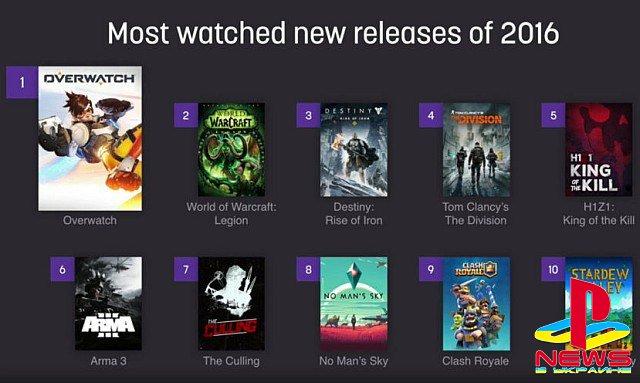 Twitch: cамые популярные новые игры 2016 года