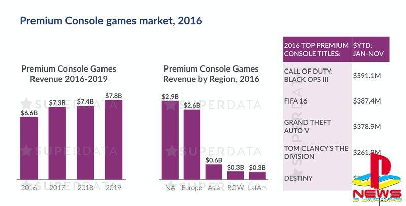 В 2016 году игровая индустрия заработала $91 миллиард